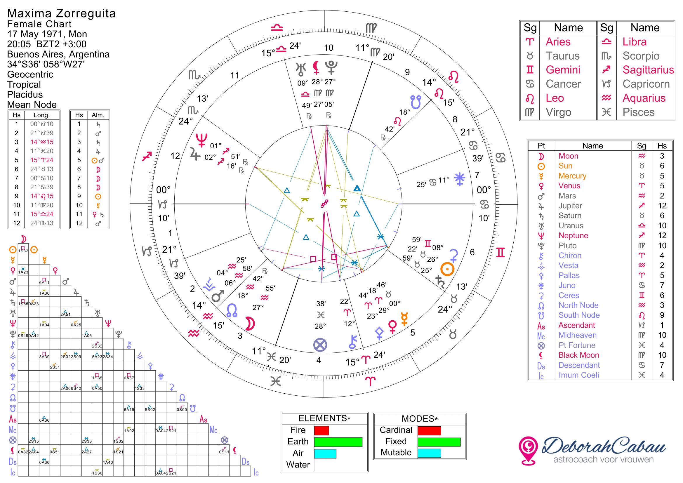 Geboortehoroscoop en astroconsult